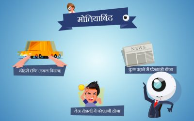 What is cataract? in Hindi